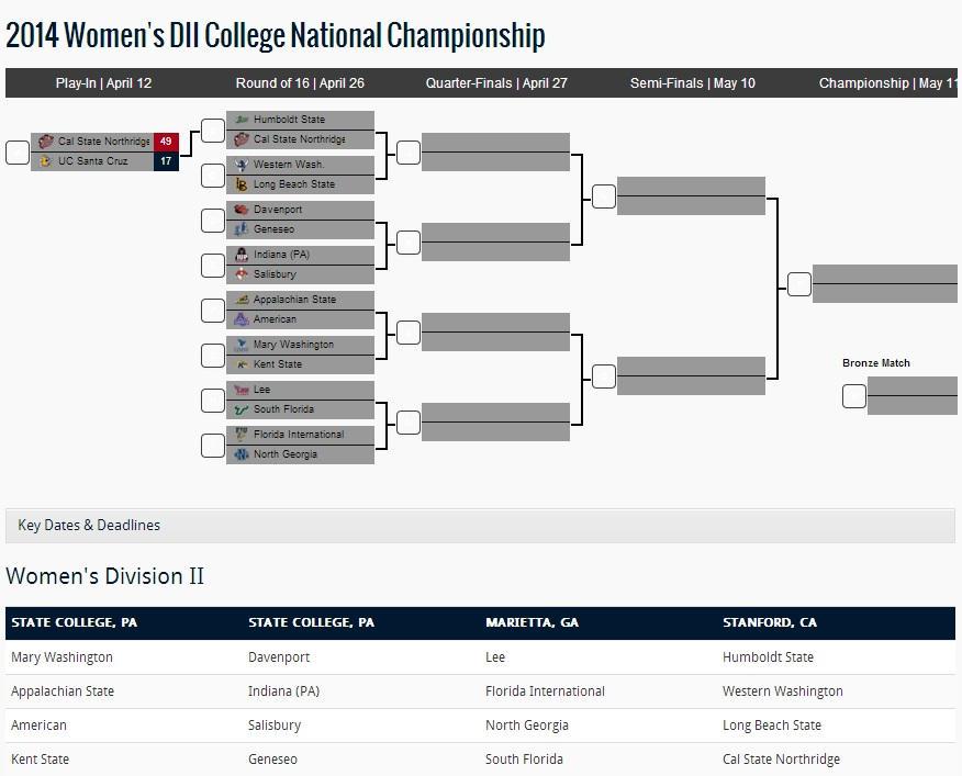 Women's DII College National Championship 2014