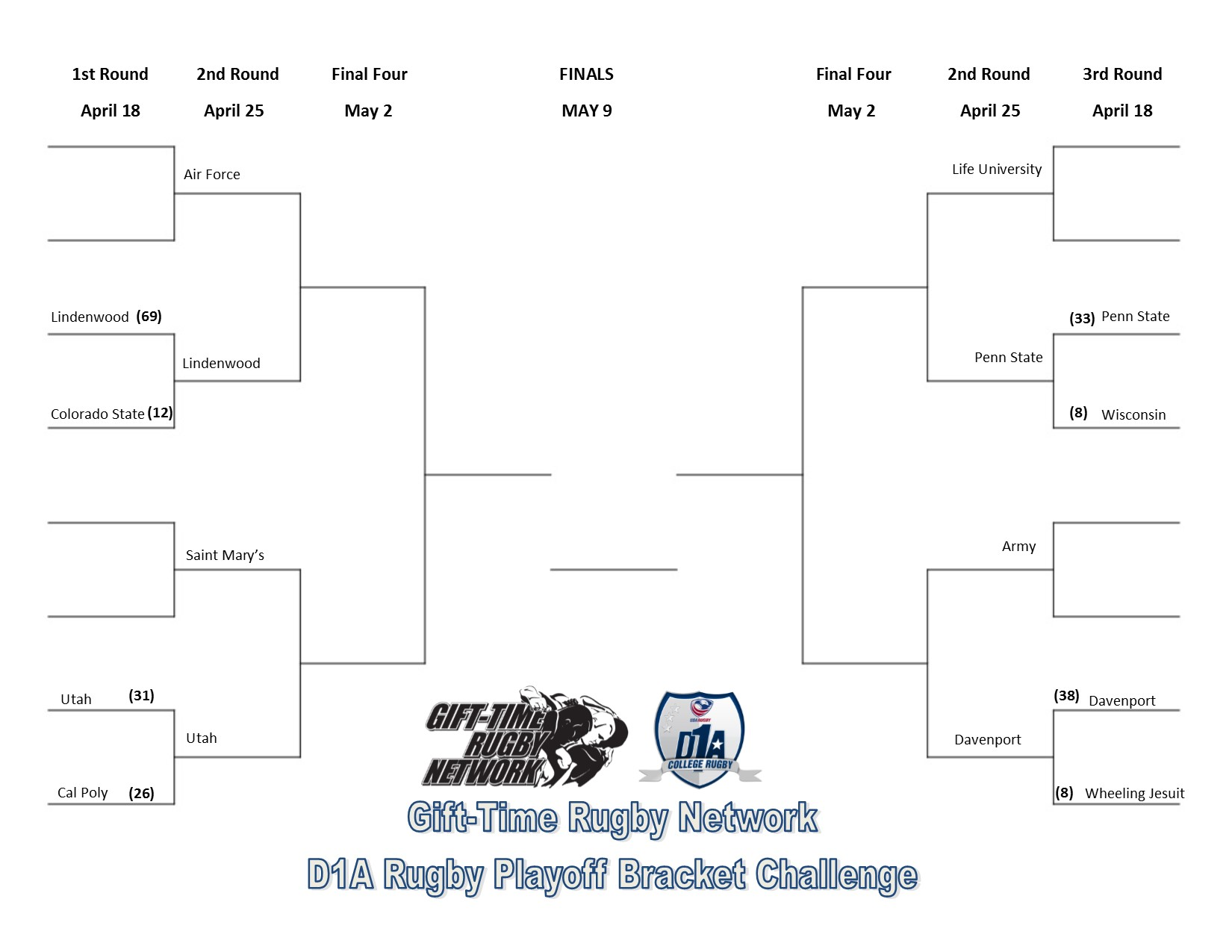 D1A Rugby Bracket results - week 1
