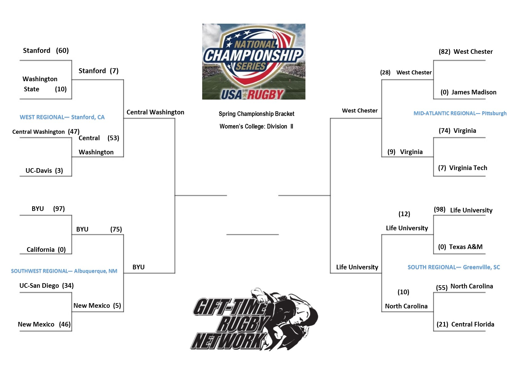 Women's DI Spring Championship Bracket after weekend of April 11th